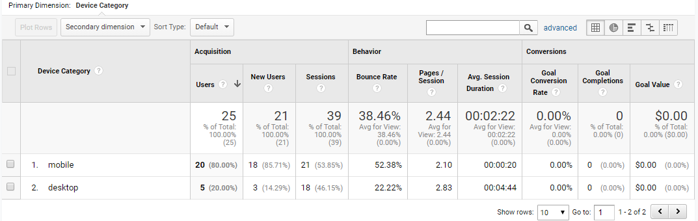 website analystics seo article
