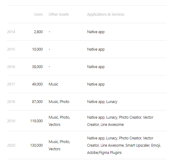 icons8 pricing 2014-2020