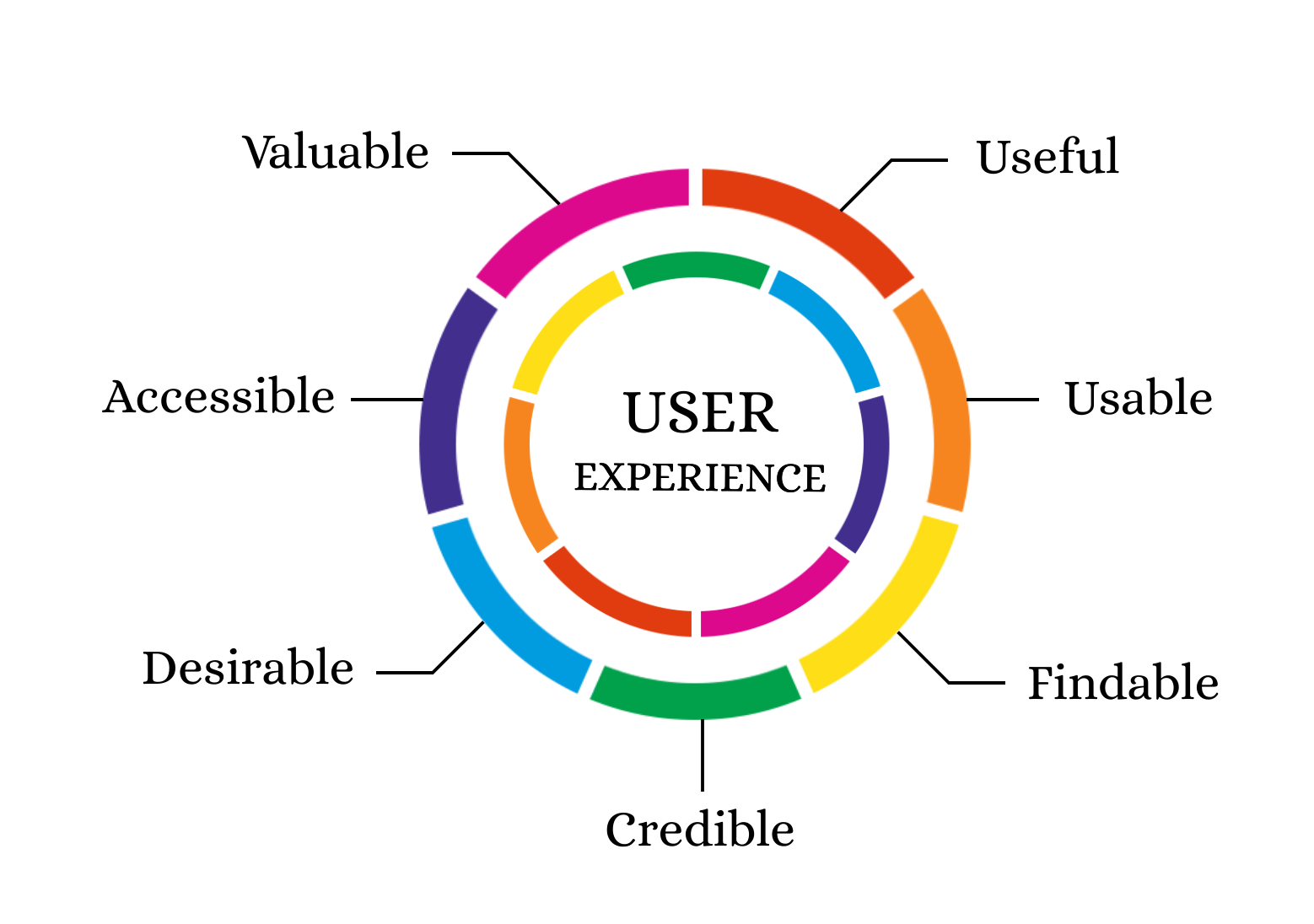 user experience design - Icons8 Blog