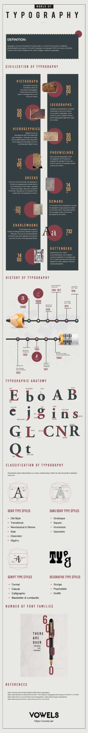 World-of-Typography-Infographic