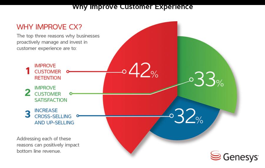 customer experience design trends