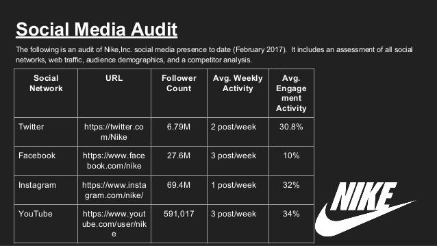 social media funnel article