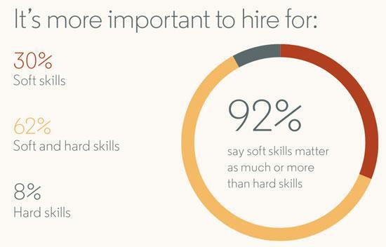 soft skills for designers