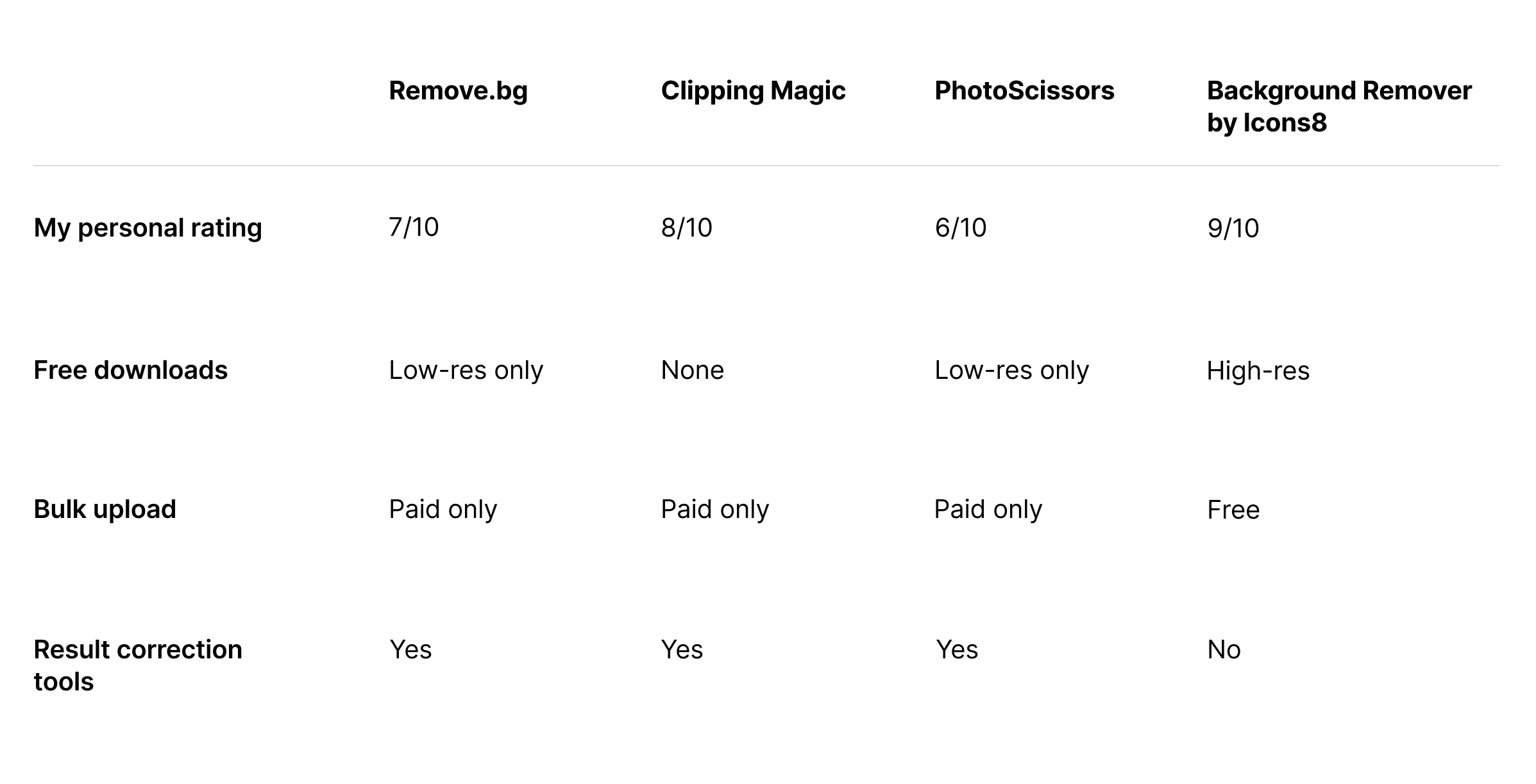 Table with test results and personal rating: Remove.bg is 7/10, Clipping Magic is 8/10, Photoscissors is 6/10, and Background Remover by Icons8 is 9/10